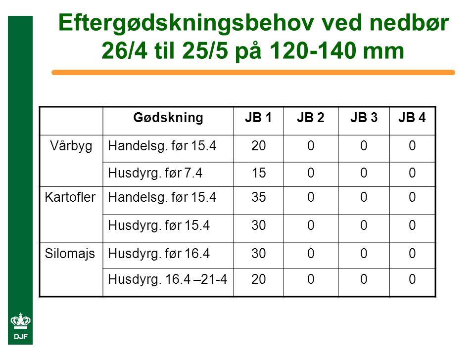 DJF Eftergødskningsbehov ved nedbør 26/4 til 25/5 på 120-140 mm GødskningJB 1JB 2JB 3JB 4 VårbygHandelsg.