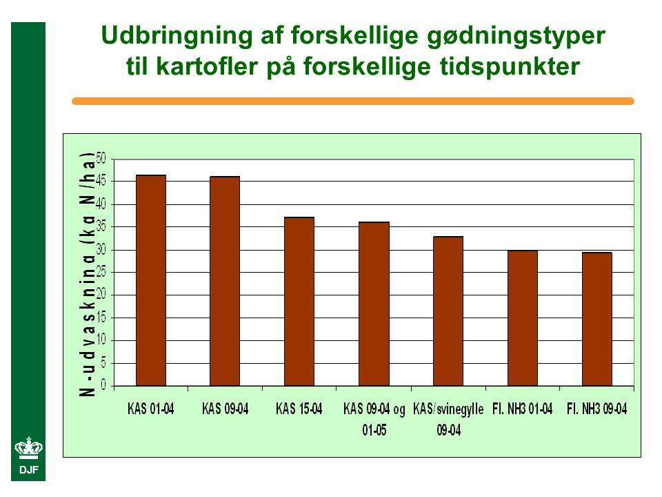 DJF Udbringning af forskellige gødningstyper til kartofler på forskellige tidspunkter