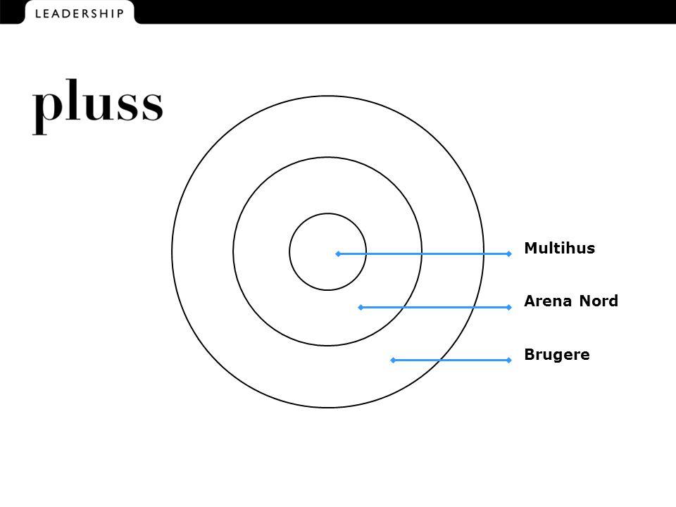 Multihus Arena Nord Brugere