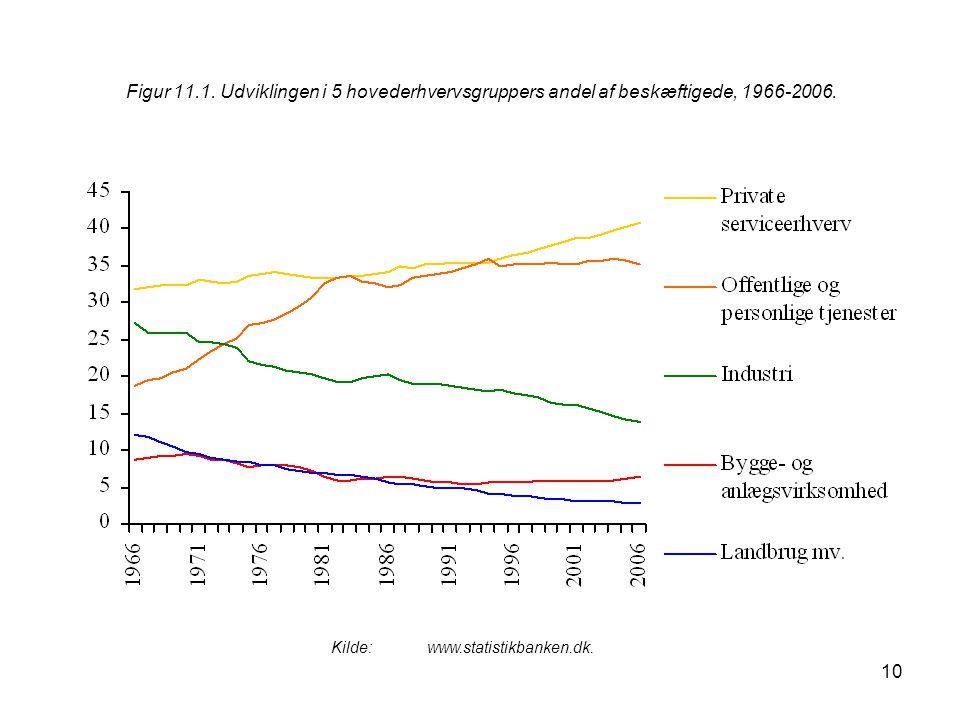 10 Figur 11.1. Udviklingen i 5 hovederhvervsgruppers andel af beskæftigede, 1966-2006.