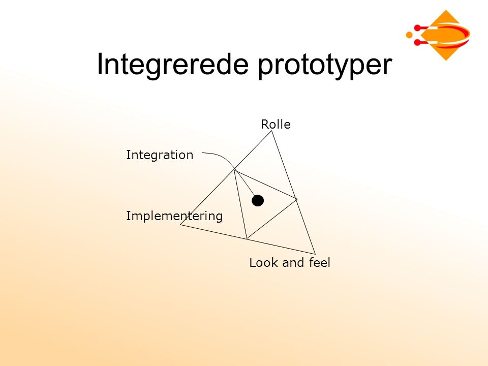 Integrerede prototyper Rolle Look and feel Implementering Integration
