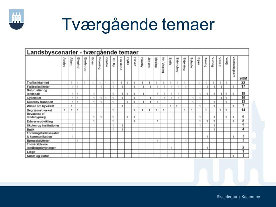 Skanderborg Kommune Tværgående temaer & Arbejdet i temagrupper Temakonference om landsbyernes udvikling 30-10-08, Veng Bente Hornbæk, Plan & Erhverv Henrik Bojsen, COWI
