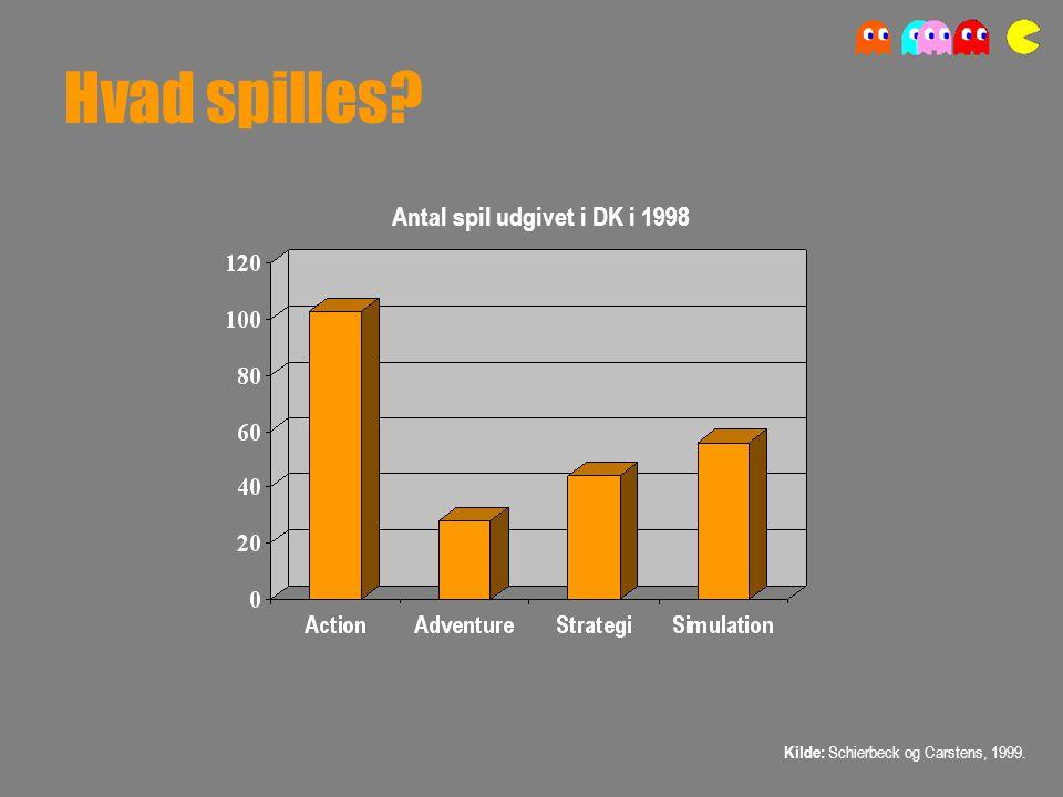 Hvad spilles Kilde: Schierbeck og Carstens, 1999. Antal spil udgivet i DK i 1998