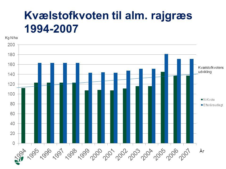 Kvælstofkvoten til alm. rajgræs 1994-2007 Kg N/ha År