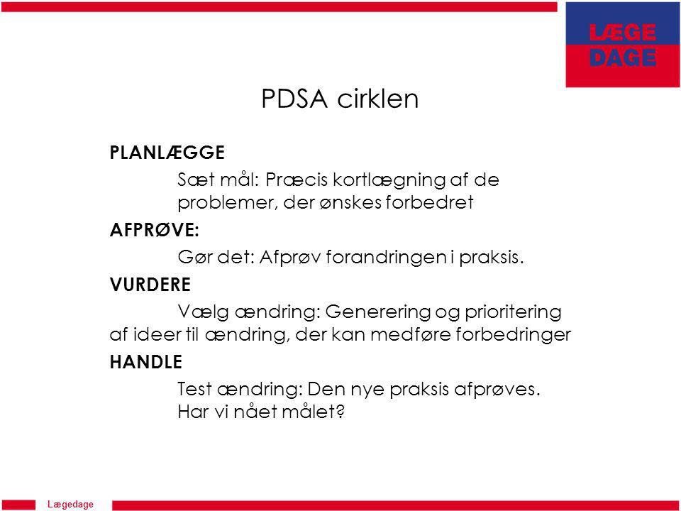 Lægedage PDSA cirklen PLANLÆGGE Sæt mål: Præcis kortlægning af de problemer, der ønskes forbedret AFPRØVE: Gør det: Afprøv forandringen i praksis.
