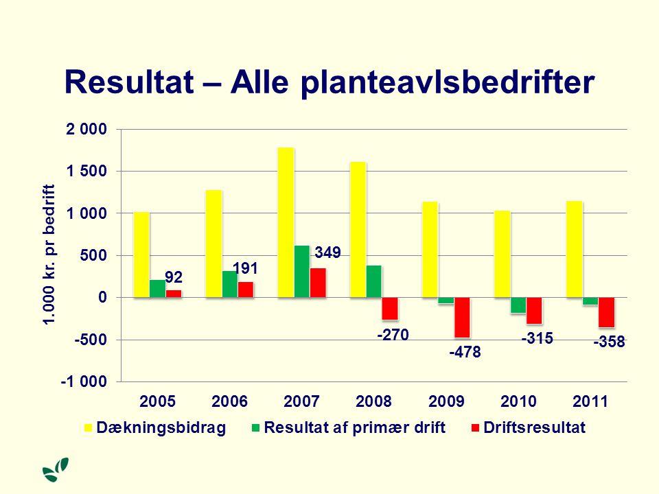 Resultat – Alle planteavlsbedrifter
