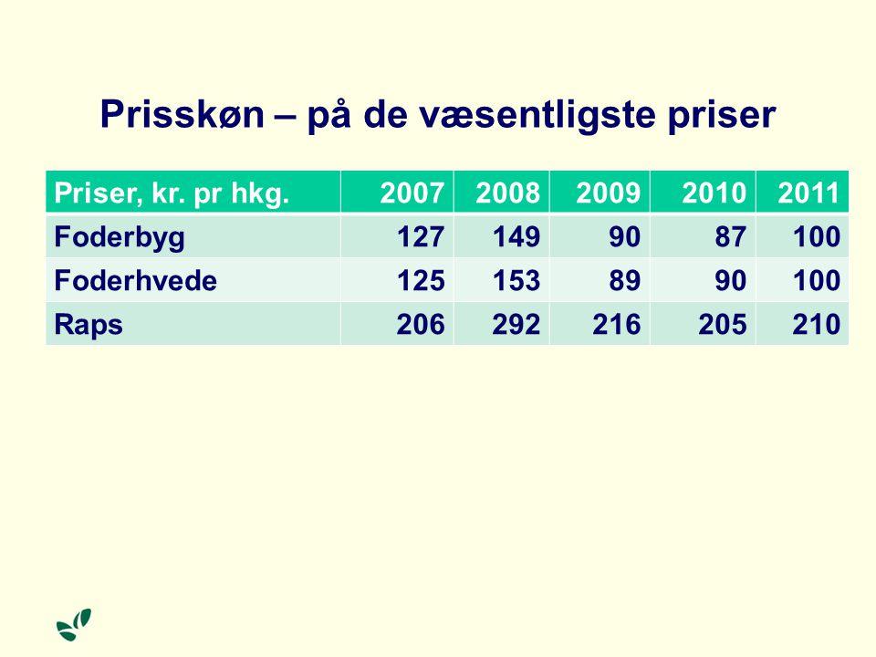 Prisskøn – på de væsentligste priser Priser, kr.