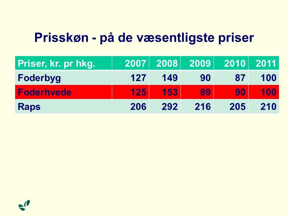 Prisskøn - på de væsentligste priser Priser, kr.