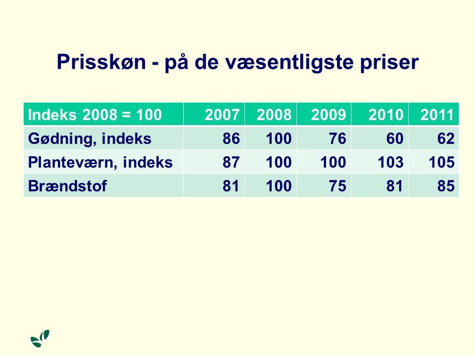 Prisskøn - på de væsentligste priser Indeks 2008 = 10020072008200920102011 Gødning, indeks86100766062 Planteværn, indeks87100 103105 Brændstof81100758185