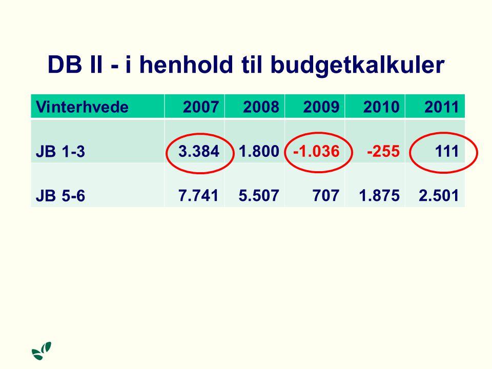 DB II - i henhold til budgetkalkuler Vinterhvede 20072008200920102011 JB 1-3 3.3841.800-1.036-255111 JB 5-6 7.7415.5077071.8752.501