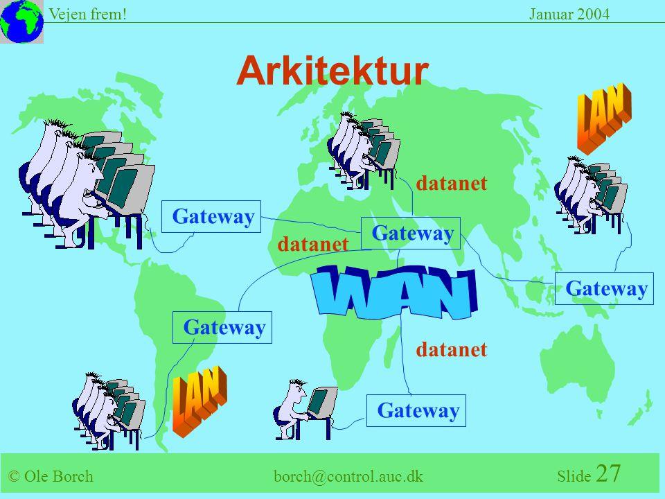 © Ole Borch borch@control.auc.dk Slide 27 Vejen frem!Januar 2004 Arkitektur Gateway datanet