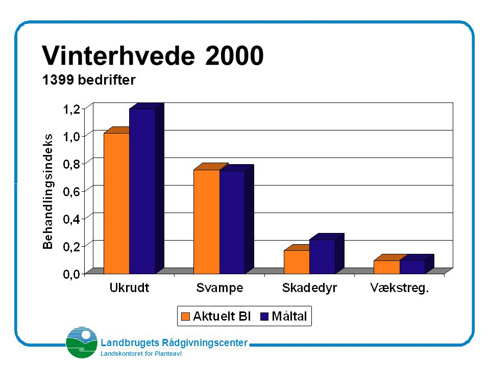 Landbrugets Rådgivningscenter Landskontoret for Planteavl Vinterhvede 2000 1399 bedrifter