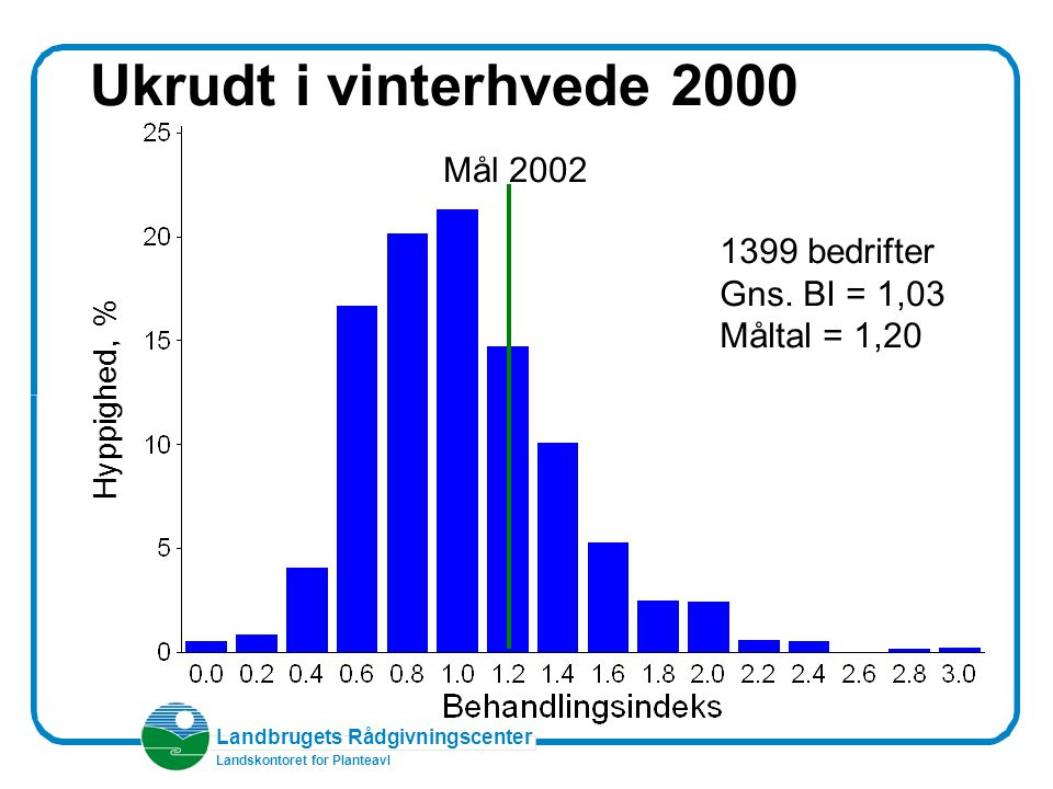 Landbrugets Rådgivningscenter Landskontoret for Planteavl Ukrudt i vinterhvede 2000 Hyppighed, % Mål 2002 1399 bedrifter Gns.