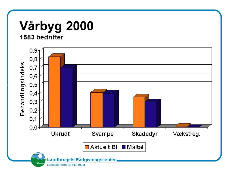 Landbrugets Rådgivningscenter Landskontoret for Planteavl Vårbyg 2000 1583 bedrifter