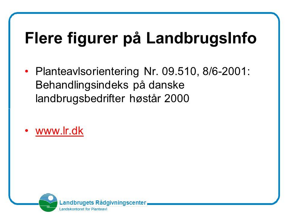 Landbrugets Rådgivningscenter Landskontoret for Planteavl Flere figurer på LandbrugsInfo Planteavlsorientering Nr.
