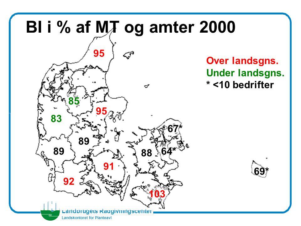 Landbrugets Rådgivningscenter Landskontoret for Planteavl BI i % af MT og amter 2000 88 95 83 92 89 95 85 89 91 103 69* 67* 64* Over landsgns.