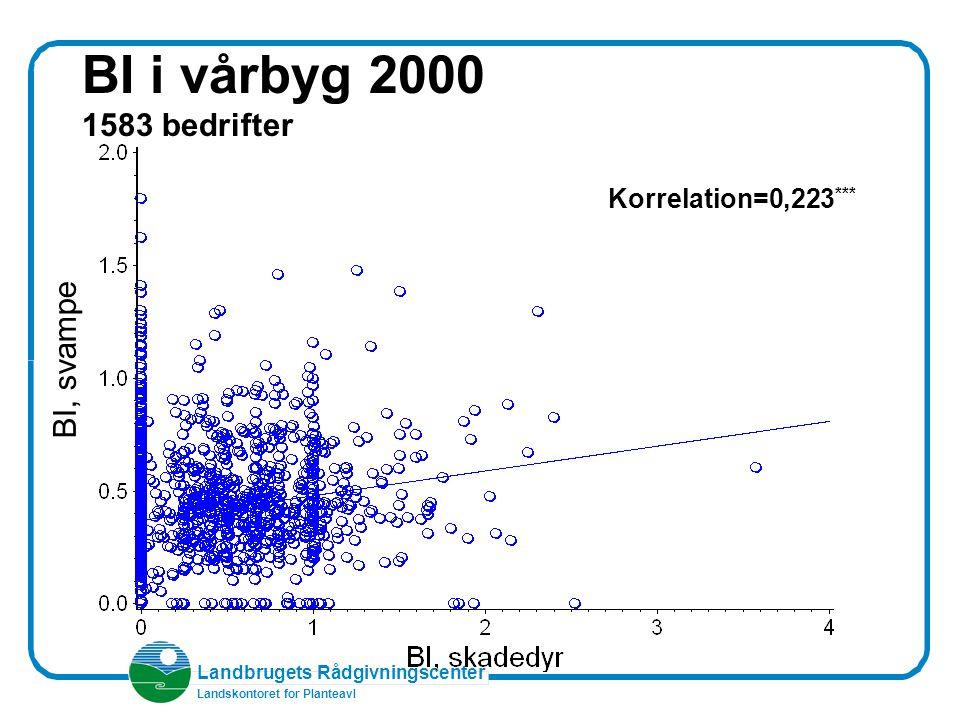 Landbrugets Rådgivningscenter Landskontoret for Planteavl BI i vårbyg 2000 1583 bedrifter BI, svampe Korrelation=0,223 ***