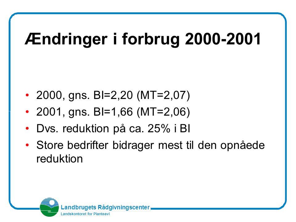 Landbrugets Rådgivningscenter Landskontoret for Planteavl Ændringer i forbrug 2000-2001 2000, gns.