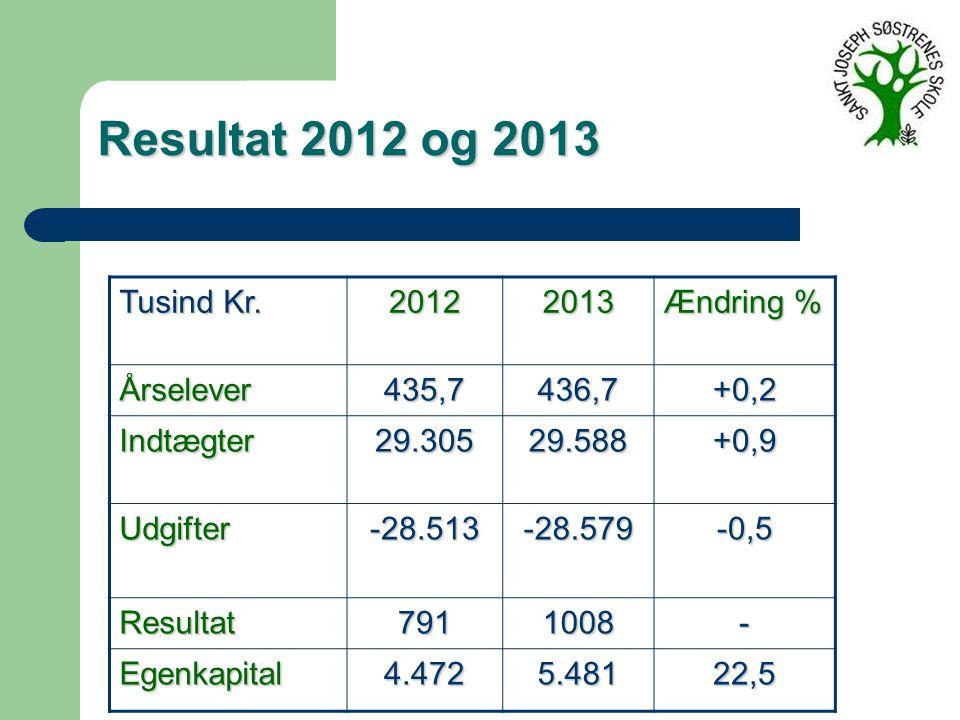 Resultat 2012 og 2013 Tusind Kr.