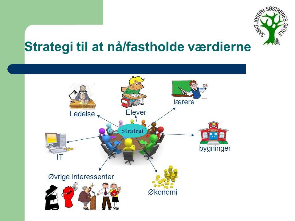 Strategi Elever bygninger lærere Økonomi IT Ledelse Øvrige interessenter Strategi til at nå/fastholde værdierne