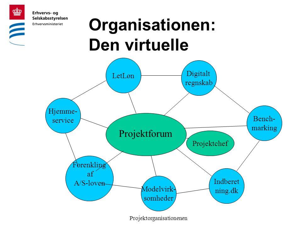Projektorganisationenen Organisationen: Den virtuelle Projektforum Projektchef Hjemme- service LetLøn Forenkling af A/S-loven Modelvirk- somheder Digitalt regnskab Bench- marking Indberet ning.dk