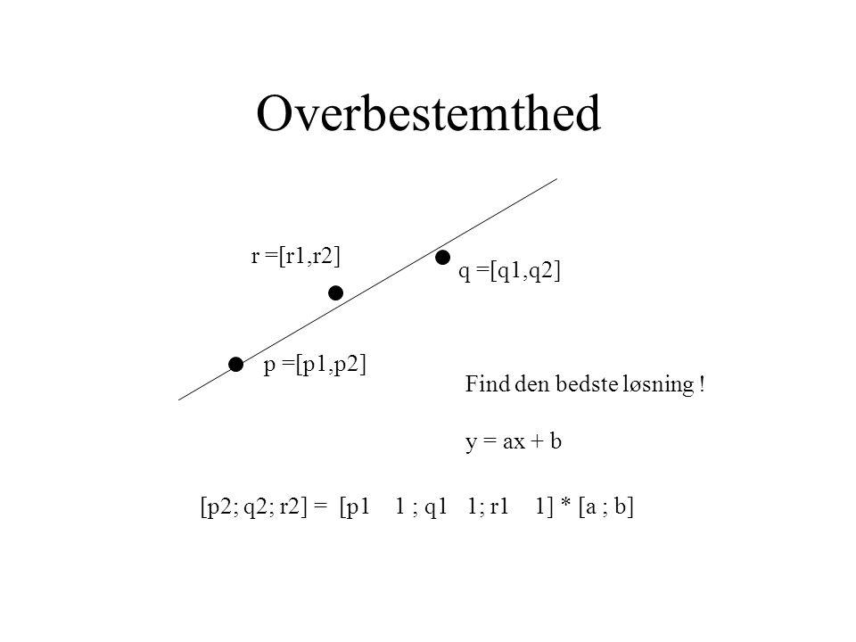 Overbestemthed p =[p1,p2] q =[q1,q2] Find den bedste løsning .