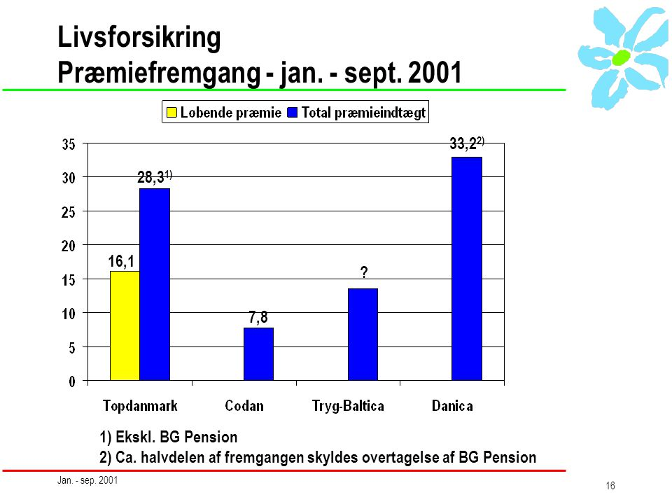 Jan. - sep. 2001 16 Livsforsikring Præmiefremgang - jan.