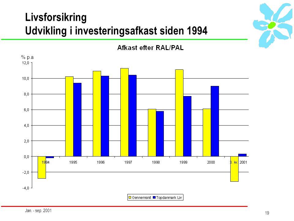 Jan. - sep. 2001 19 Livsforsikring Udvikling i investeringsafkast siden 1994 % p.a
