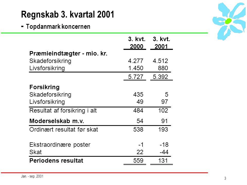 Jan. - sep. 2001 3 Regnskab 3. kvartal 2001 - Topdanmark koncernen Præmieindtægter - mio.