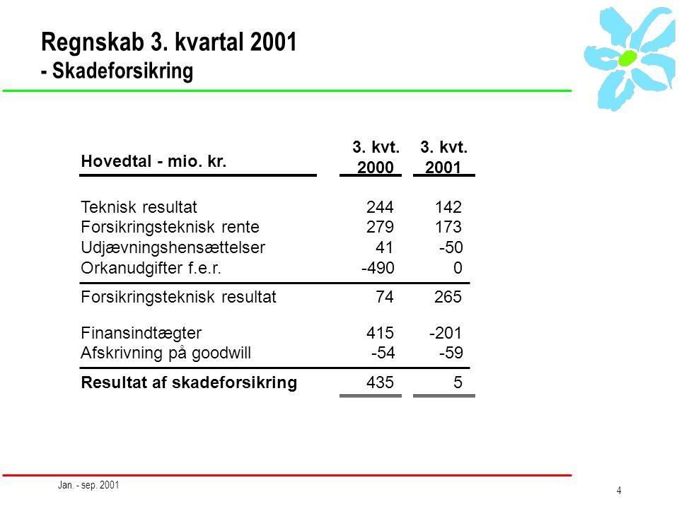 Jan. - sep. 2001 4 Regnskab 3.