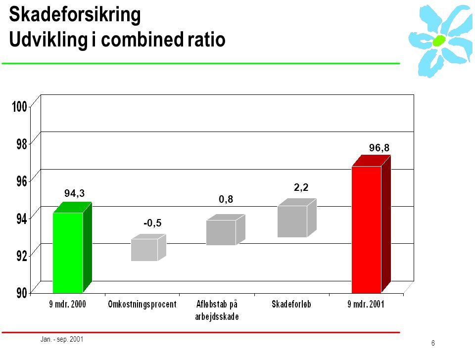 Jan. - sep. 2001 6 Skadeforsikring Udvikling i combined ratio 94,3 -0,5 0,8 2,2 96,8