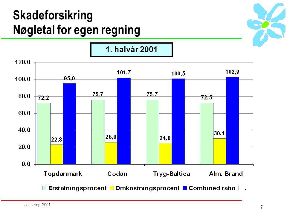 Jan. - sep. 2001 7 Skadeforsikring Nøgletal for egen regning 1. halvår 2001