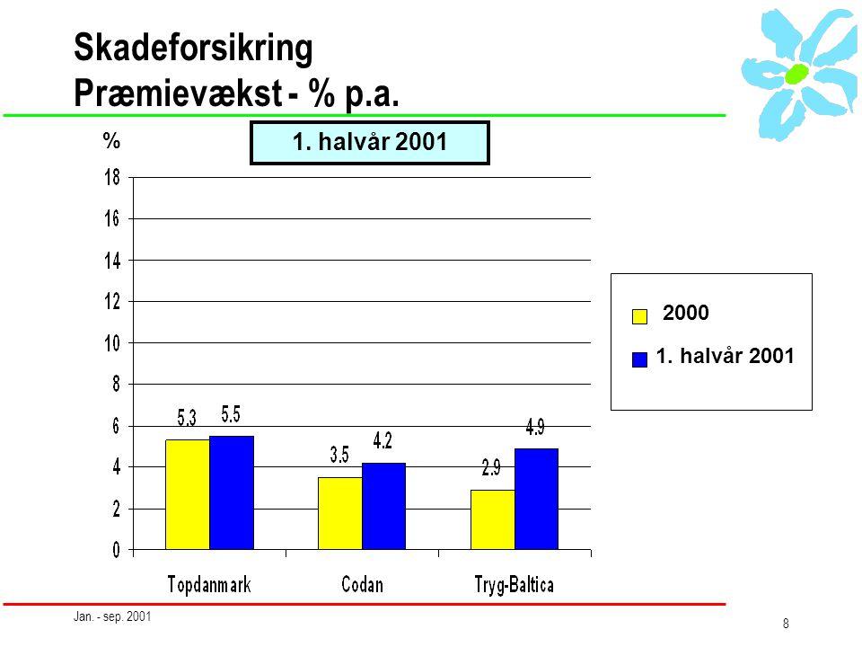 Jan. - sep. 2001 8 Skadeforsikring Præmievækst - % p.a. 1. halvår 2001 2000 1. halvår 2001 %