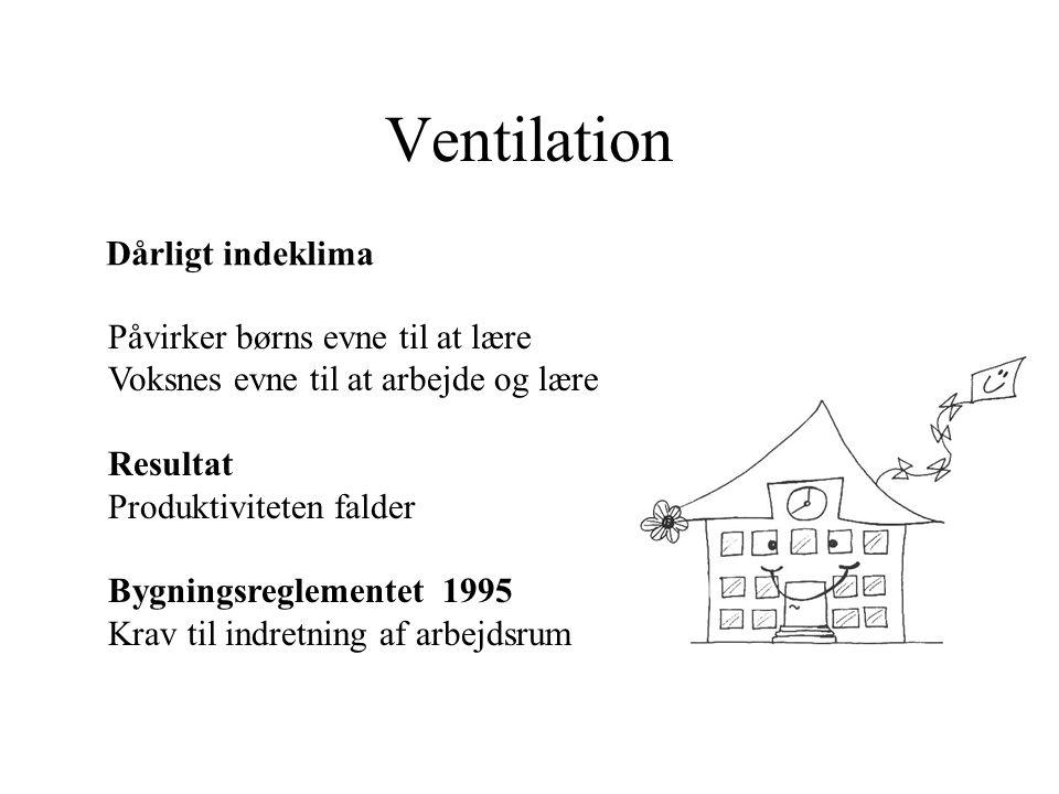 Ventilation Dårligt indeklima Påvirker børns evne til at lære Voksnes evne til at arbejde og lære Resultat Produktiviteten falder Bygningsreglementet 1995 Krav til indretning af arbejdsrum