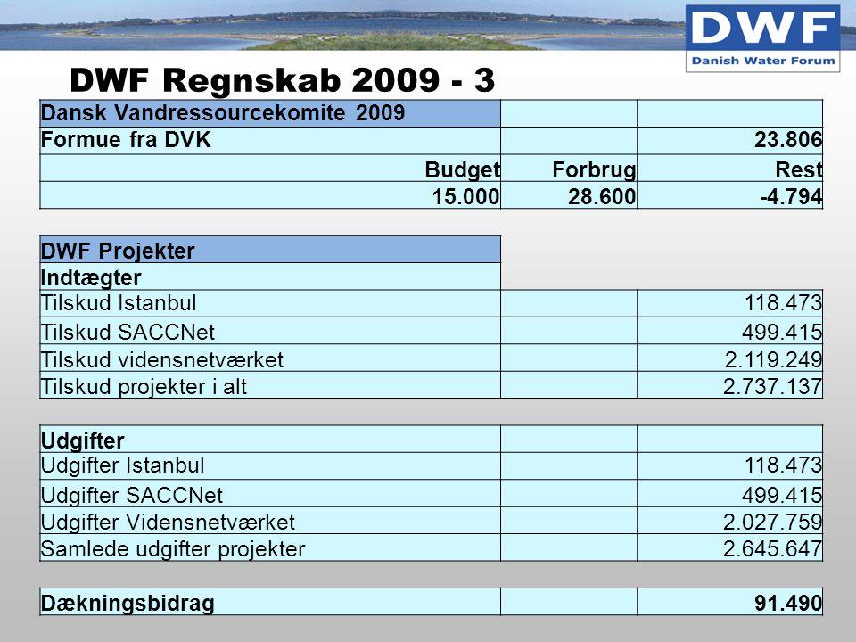 DWF Regnskab 2009 - 3 Dansk Vandressourcekomite 2009 Formue fra DVK 23.806 BudgetForbrugRest 15.00028.600-4.794 DWF Projekter Indtægter Tilskud Istanbul 118.473 Tilskud SACCNet 499.415 Tilskud vidensnetværket 2.119.249 Tilskud projekter i alt 2.737.137 Udgifter Udgifter Istanbul 118.473 Udgifter SACCNet 499.415 Udgifter Vidensnetværket 2.027.759 Samlede udgifter projekter 2.645.647 Dækningsbidrag 91.490
