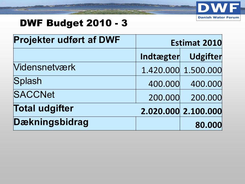 DWF Budget 2010 - 3 Projekter udført af DWF Estimat 2010 IndtægterUdgifter Vidensnetværk 1.420.0001.500.000 Splash 400.000 SACCNet 200.000 Total udgifter 2.020.0002.100.000 Dækningsbidrag 80.000