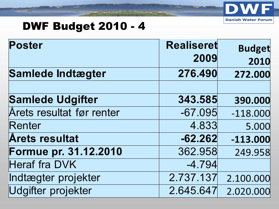 DWF Budget 2010 - 4 PosterRealiseret 2009 Budget 2010 Samlede Indtægter276.490 272.000 Samlede Udgifter343.585 390.000 Årets resultat før renter-67.095 -118.000 Renter4.833 5.000 Årets resultat-62.262 -113.000 Formue pr.