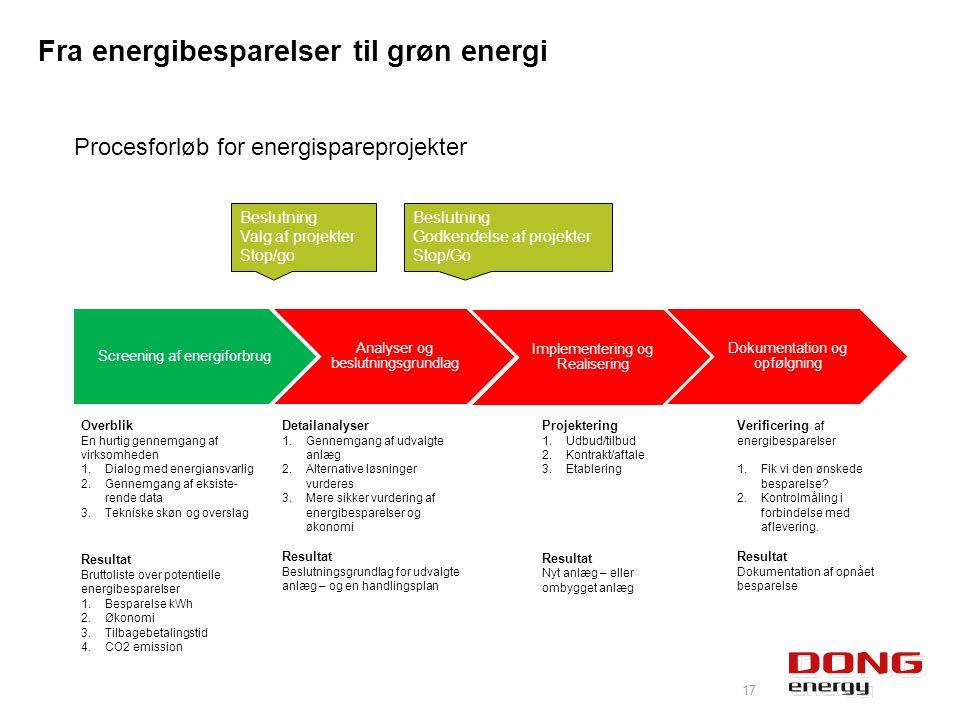 Fra energibesparelser til grøn energi 17 Screening af energiforbrug Analyser og beslutningsgrundlag Implementering og Realisering Dokumentation og opfølgning Overblik En hurtig gennemgang af virksomheden 1.Dialog med energiansvarlig 2.Gennemgang af eksiste- rende data 3.Tekniske skøn og overslag Resultat Bruttoliste over potentielle energibesparelser 1.Besparelse kWh 2.Økonomi 3.Tilbagebetalingstid 4.CO2 emission Detailanalyser 1.Gennemgang af udvalgte anlæg 2.Alternative løsninger vurderes 3.Mere sikker vurdering af energibesparelser og økonomi Resultat Beslutningsgrundlag for udvalgte anlæg – og en handlingsplan Projektering 1.Udbud/tilbud 2.Kontrakt/aftale 3.Etablering Resultat Nyt anlæg – eller ombygget anlæg Procesforløb for energispareprojekter Verificering af energibesparelser 1.Fik vi den ønskede besparelse.