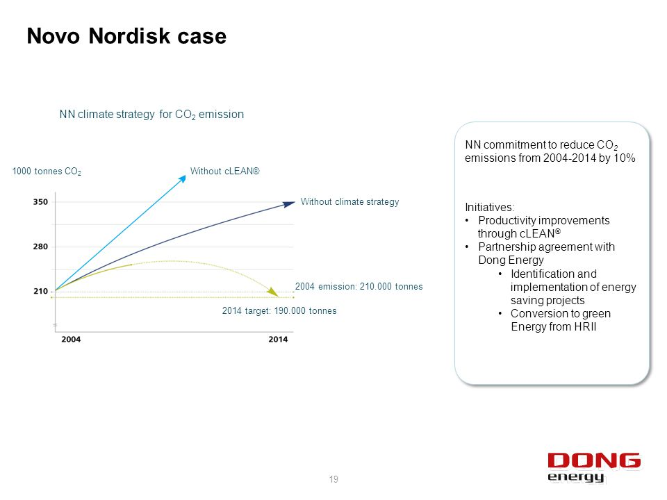 Novo Nordisk case Initiatives: Productivity improvements through cLEAN ® Partnership agreement with Dong Energy Identification and implementation of energy saving projects Conversion to green Energy from HRII NN commitment to reduce CO 2 emissions from 2004-2014 by 10% NN climate strategy for CO 2 emission Without cLEAN® Without climate strategy 2014 target: 190.000 tonnes 2004 emission: 210.000 tonnes 1000 tonnes CO 2 19