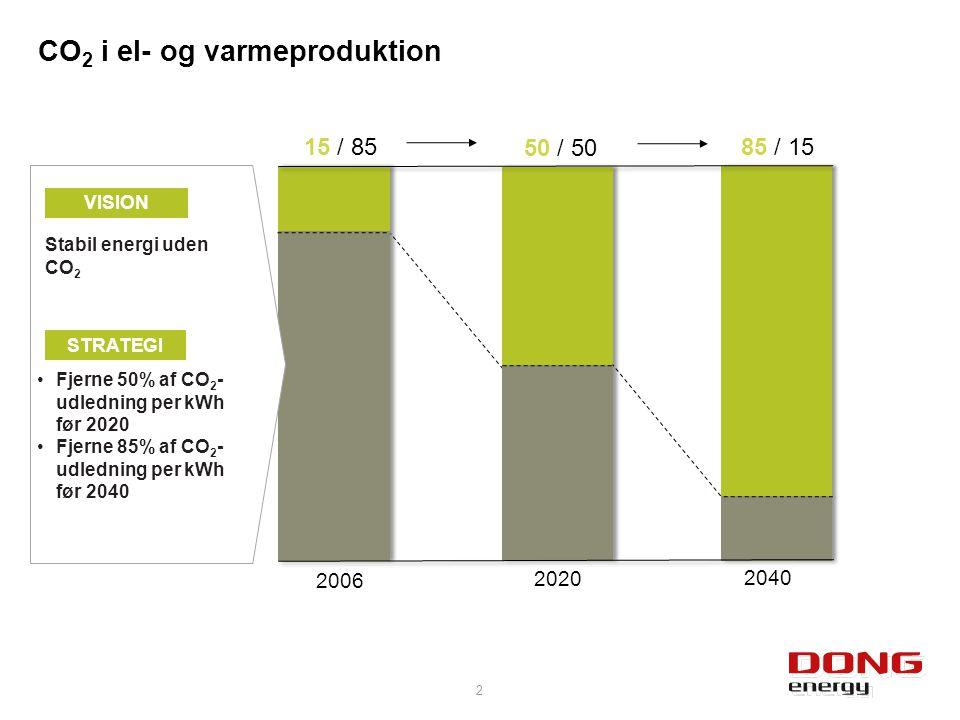 CO 2 i el- og varmeproduktion 2040 85 / 15 50 / 50 2020 Stabil energi uden CO 2 VISION STRATEGI Fjerne 50% af CO 2 - udledning per kWh før 2020 Fjerne 85% af CO 2 - udledning per kWh før 2040 2 2006 15 / 85