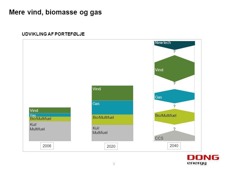 Mere vind, biomasse og gas 3 2006 2040 Vind Bio/Multifuel Kul/ Multifuel Gas Vind Bio/Multifuel Gas Kul/ Multifuel 2020 UDVIKLING AF PORTEFØLJE New tech .