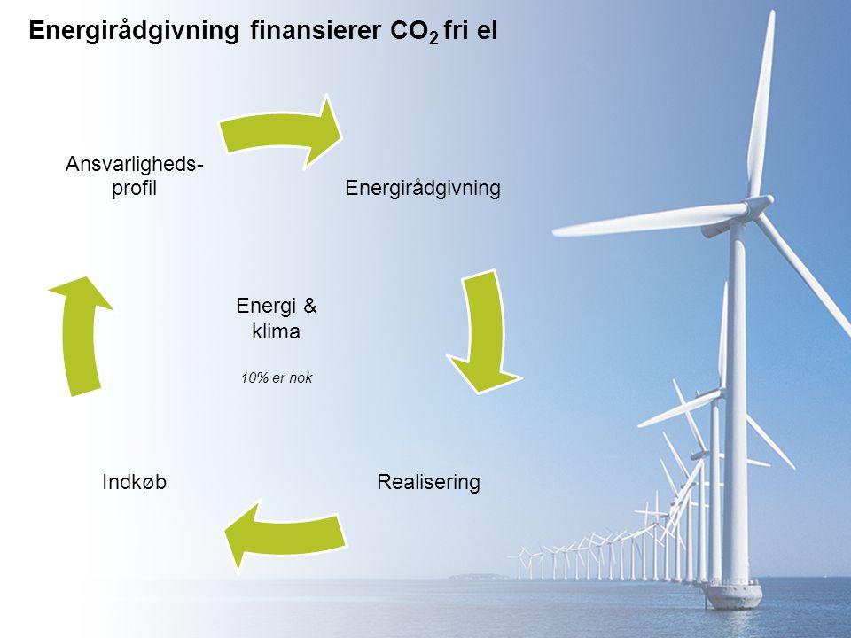 Energirådgivning finansierer CO 2 fri el Energirådgivning RealiseringIndkøb Ansvarligheds- profil Energi & klima 10% er nok