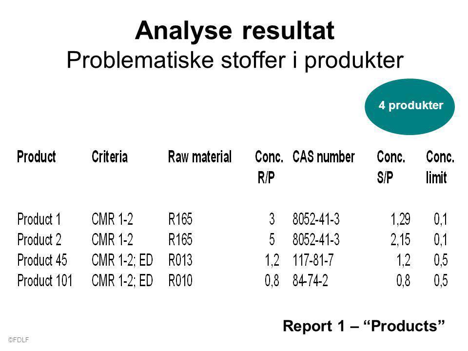 ©FDLF Analyse resultat Problematiske stoffer i produkter Report 1 – Products 4 produkter