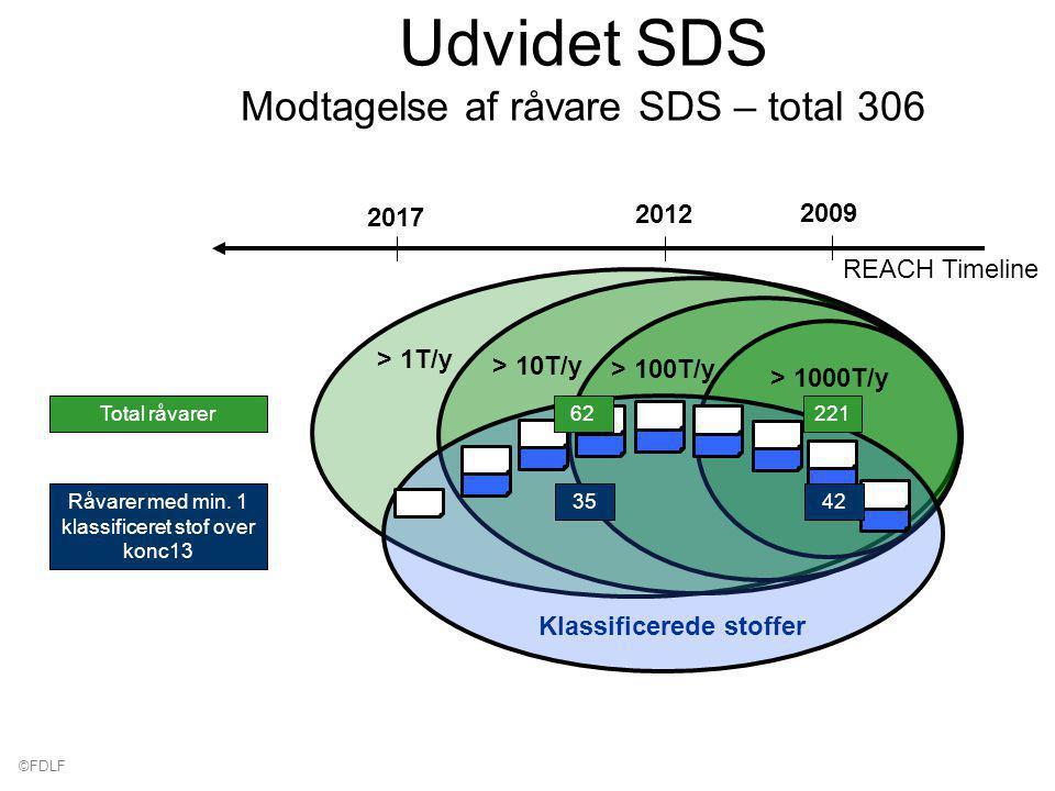 ©FDLF > 1T/y > 10T/y 2017 > 100T/y 2012 > 1000T/y 2009 REACH Timeline Klassificerede stoffer Udvidet SDS Modtagelse af råvare SDS – total 306 Total råvarer221624235Råvarer med min.