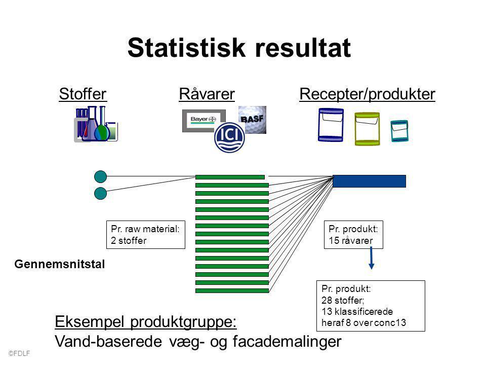 ©FDLF Statistisk resultat Stoffer Råvarer Recepter/produkter Pr.