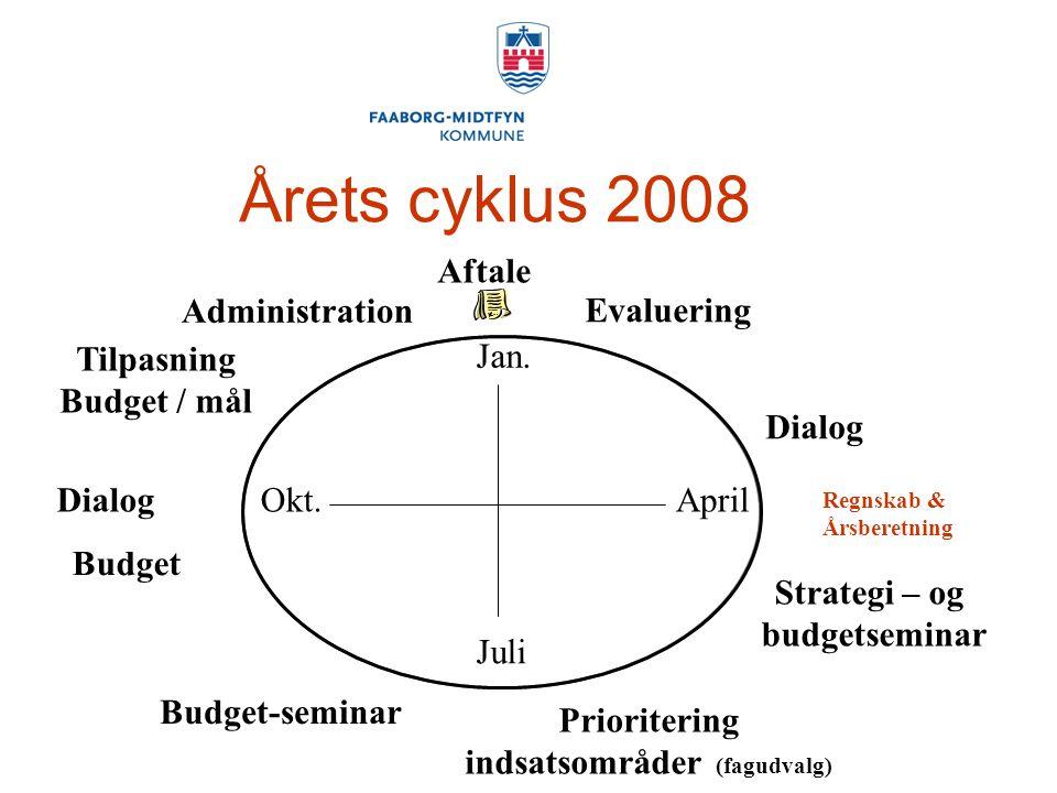 Årets cyklus 2008 Prioritering indsatsområder (fagudvalg) Tilpasning Budget / mål Dialog Jan.