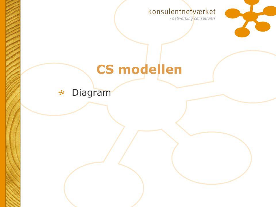 CS modellen Diagram