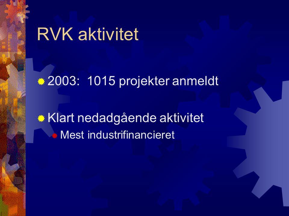RVK aktivitet  2003: 1015 projekter anmeldt  Klart nedadgående aktivitet  Mest industrifinancieret