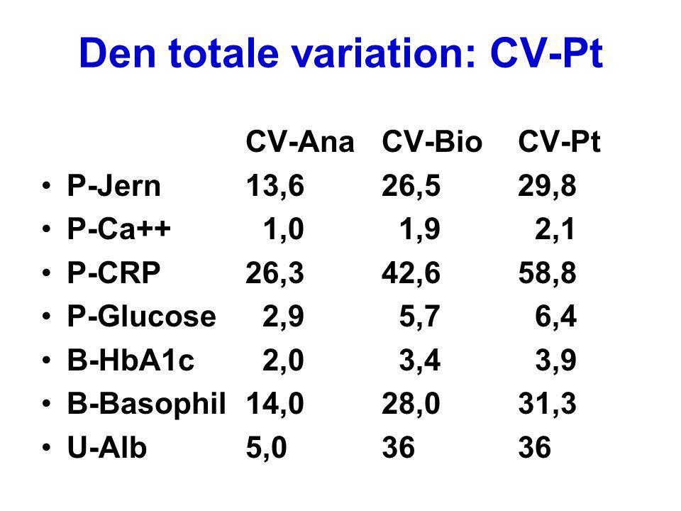 Den totale variation: CV-Pt CV-AnaCV-BioCV-Pt P-Jern13,626,529,8 P-Ca++ 1,0 1,9 2,1 P-CRP26,342,658,8 P-Glucose 2,9 5,7 6,4 B-HbA1c 2,0 3,4 3,9 B-Baso