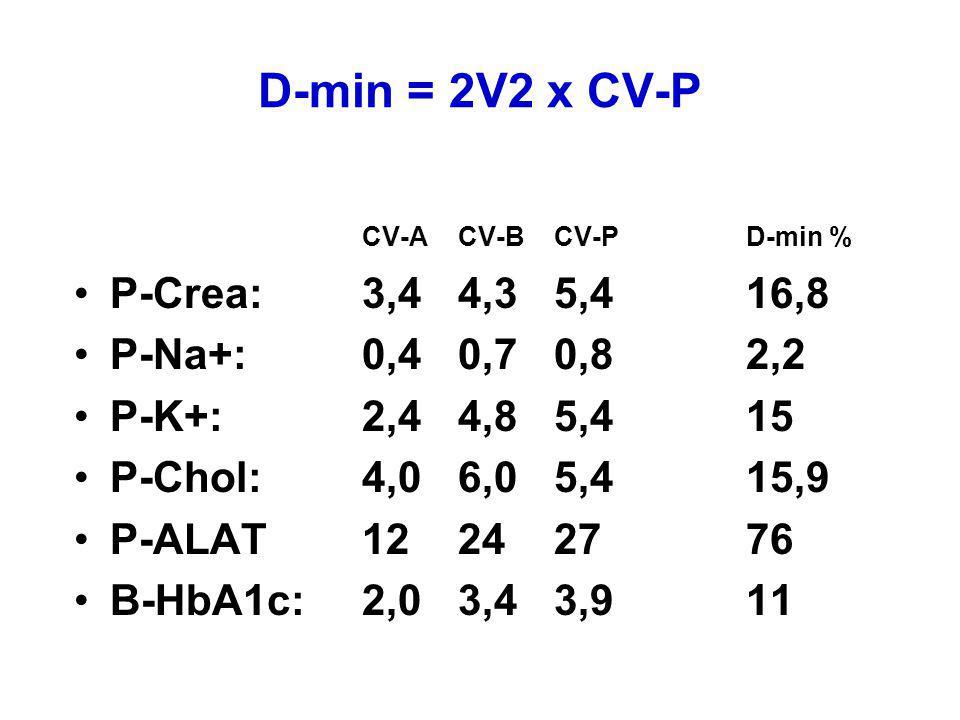 D-min = 2V2 x CV-P CV-ACV-BCV-PD-min % P-Crea:3,44,35,416,8 P-Na+:0,40,70,82,2 P-K+:2,44,85,415 P-Chol:4,06,05,415,9 P-ALAT12242776 B-HbA1c:2,03,43,91
